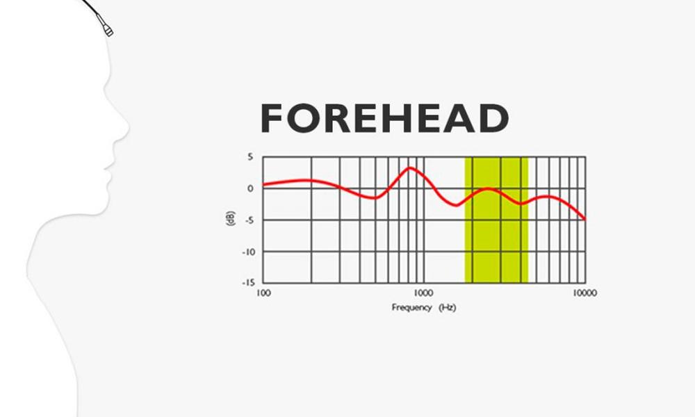 Cómo afecta el sonido dependiendo de la colocación del micrófono